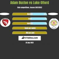 Adam Buxton vs Luke Offord h2h player stats