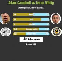 Adam Campbell vs Aaron Wildig h2h player stats