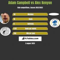 Adam Campbell vs Alex Kenyon h2h player stats