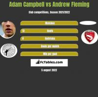 Adam Campbell vs Andrew Fleming h2h player stats
