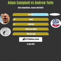 Adam Campbell vs Andrew Tutte h2h player stats