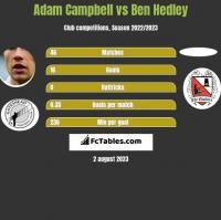 Adam Campbell vs Ben Hedley h2h player stats