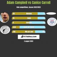 Adam Campbell vs Canice Carroll h2h player stats