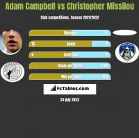 Adam Campbell vs Christopher Missilou h2h player stats