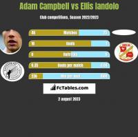 Adam Campbell vs Ellis Iandolo h2h player stats