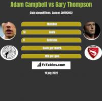 Adam Campbell vs Gary Thompson h2h player stats