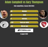 Adam Campbell vs Gary Thompson h2h player stats