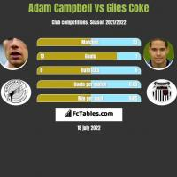 Adam Campbell vs Giles Coke h2h player stats