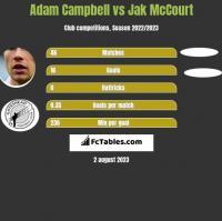 Adam Campbell vs Jak McCourt h2h player stats