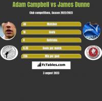 Adam Campbell vs James Dunne h2h player stats