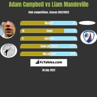 Adam Campbell vs Liam Mandeville h2h player stats