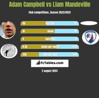 Adam Campbell vs Liam Mandeville h2h player stats