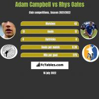 Adam Campbell vs Rhys Oates h2h player stats