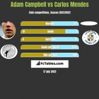 Adam Campbell vs Carlos Mendes h2h player stats