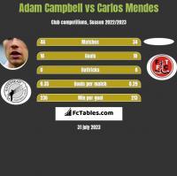 Adam Campbell vs Carlos Mendes h2h player stats
