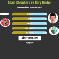 Adam Chambers vs Rory Holden h2h player stats