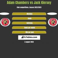Adam Chambers vs Jack Kiersey h2h player stats