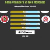 Adam Chambers vs Wes McDonald h2h player stats