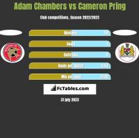 Adam Chambers vs Cameron Pring h2h player stats