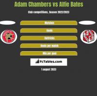 Adam Chambers vs Alfie Bates h2h player stats