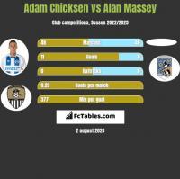 Adam Chicksen vs Alan Massey h2h player stats