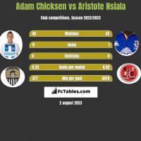 Adam Chicksen vs Aristote Nsiala h2h player stats
