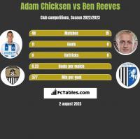 Adam Chicksen vs Ben Reeves h2h player stats