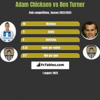 Adam Chicksen vs Ben Turner h2h player stats
