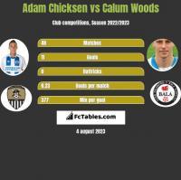Adam Chicksen vs Calum Woods h2h player stats