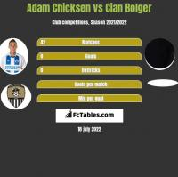 Adam Chicksen vs Cian Bolger h2h player stats