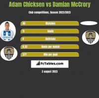 Adam Chicksen vs Damian McCrory h2h player stats