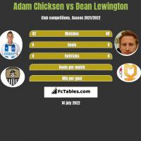 Adam Chicksen vs Dean Lewington h2h player stats