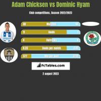 Adam Chicksen vs Dominic Hyam h2h player stats