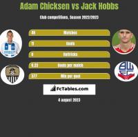 Adam Chicksen vs Jack Hobbs h2h player stats