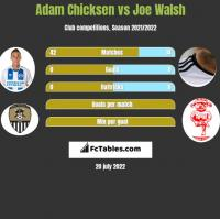Adam Chicksen vs Joe Walsh h2h player stats