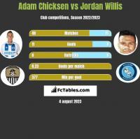 Adam Chicksen vs Jordan Willis h2h player stats
