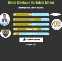 Adam Chicksen vs Kelvin Mellor h2h player stats
