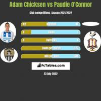 Adam Chicksen vs Paudie O'Connor h2h player stats