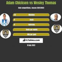 Adam Chicksen vs Wesley Thomas h2h player stats