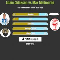 Adam Chicksen vs Max Melbourne h2h player stats