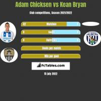 Adam Chicksen vs Kean Bryan h2h player stats
