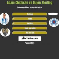 Adam Chicksen vs Dujon Sterling h2h player stats