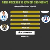 Adam Chicksen vs Ryheem Sheckleford h2h player stats