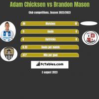Adam Chicksen vs Brandon Mason h2h player stats