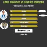 Adam Chicksen vs Devonte Redmond h2h player stats