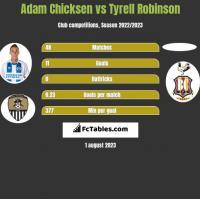 Adam Chicksen vs Tyrell Robinson h2h player stats