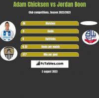 Adam Chicksen vs Jordan Boon h2h player stats