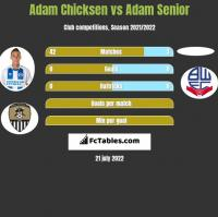 Adam Chicksen vs Adam Senior h2h player stats