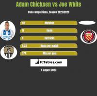 Adam Chicksen vs Joe White h2h player stats
