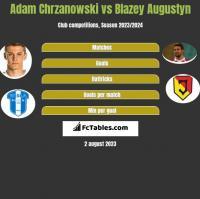 Adam Chrzanowski vs Błażej Augustyn h2h player stats